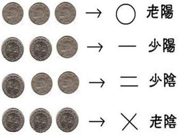 最新六爻占卜对照表 - 六爻占卜常用方法