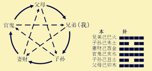 六爻预测入门知识 - 六爻预测方法