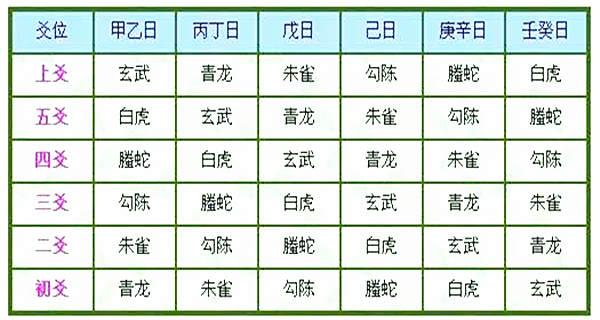 六爻六神配法 - 六爻六神的含义