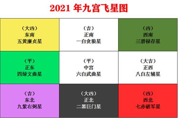 2021年九宫飞星图解_风水知识